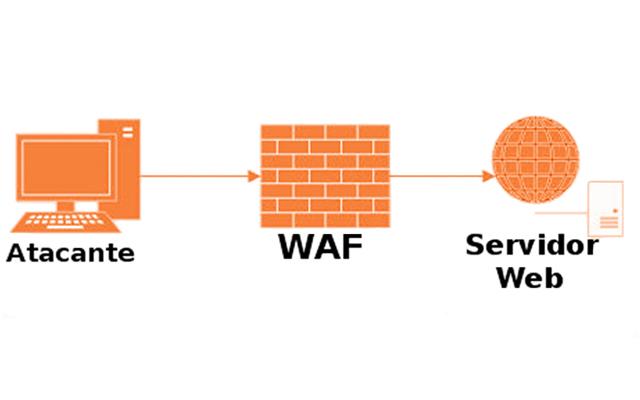 WAF – Um pouco sobre Web application firewall