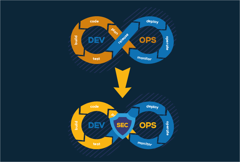 Moving from DevOps to DevSecOps