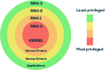 privilege escalation - rings example