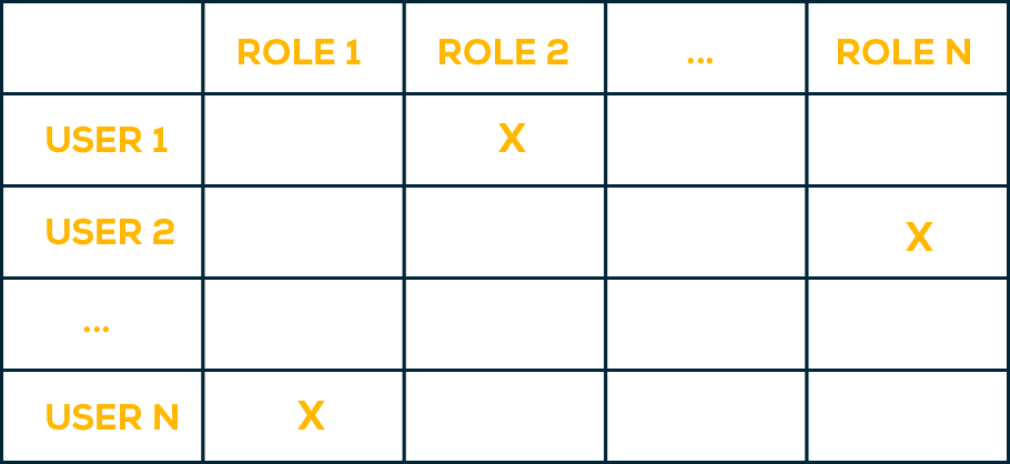 privilege escalation example - roles x users