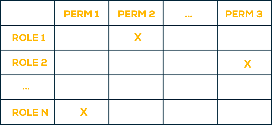 privilege escalation example - perms x roles