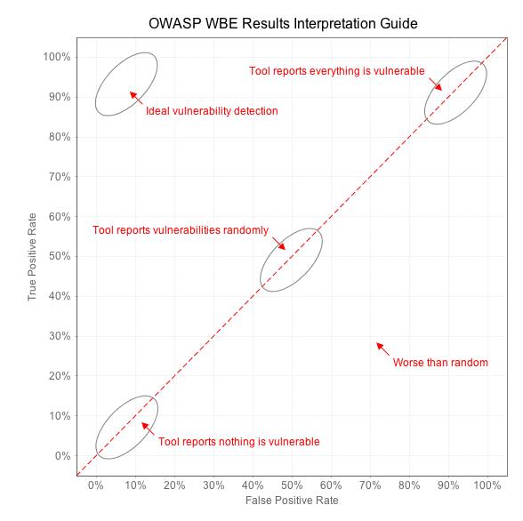 OWASP WBE