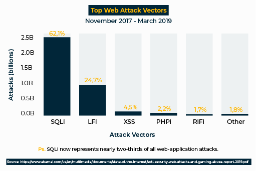 Top Web Attack Vectors