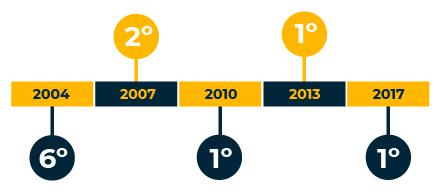 OWASP Timeline