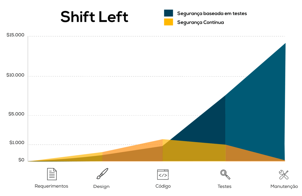 Este gráfico representa o conteito Shift-Left